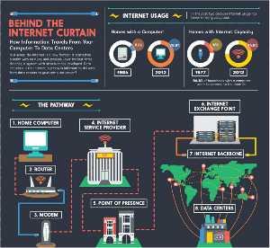 Behind the Internet Curtain