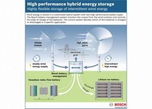 Braderup hybrid energy storage system