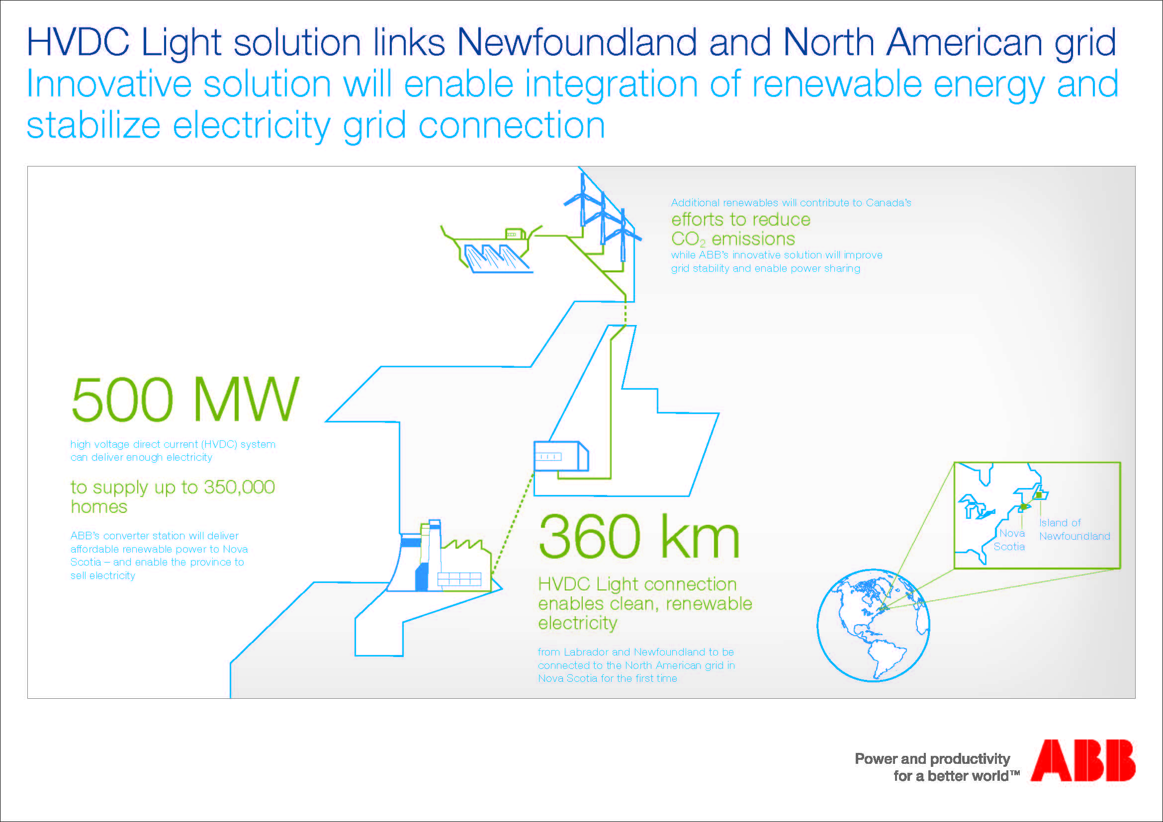HVDC Light solution links Newfoundland and North American grid
