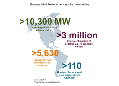 Siemens wind turbines on the American continents