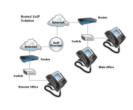 It's Time For Hosted PBX