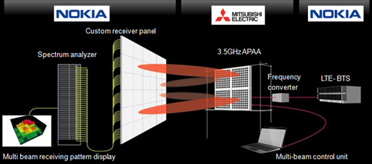 Mitsubishi Electric Develops Prototype Active Phased Array Antenna for 5G