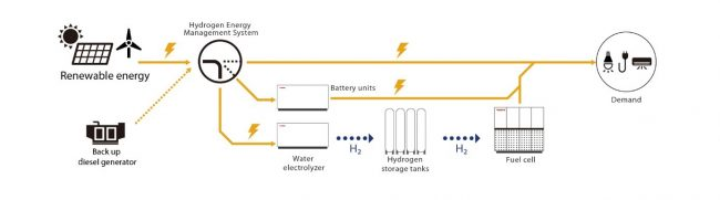 Autonomous Hydrogen Energy Supply Systems