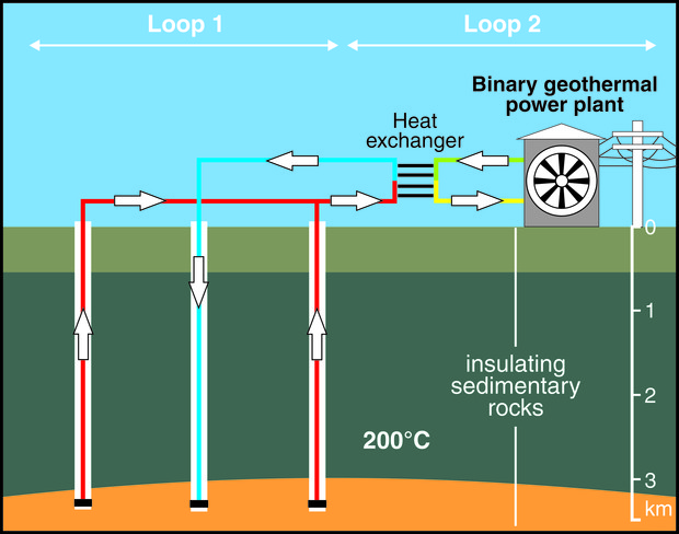 Geothermal And Thermal Power Systems