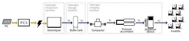 Hydrogen Supply System