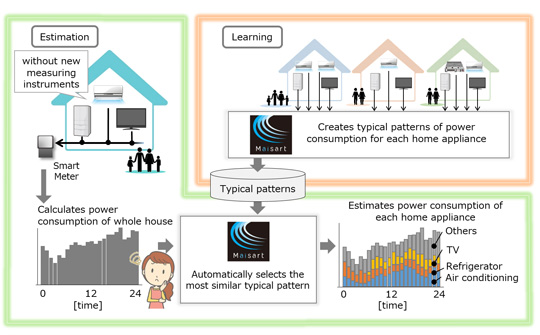 Outline of visualization of power consumption