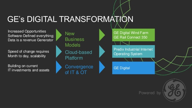 New Predix Offering from GE Digital