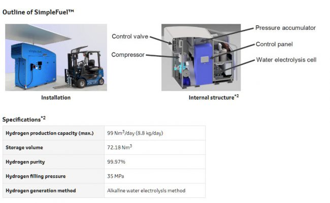 Toyota Hydrogen Plant Zero CO2